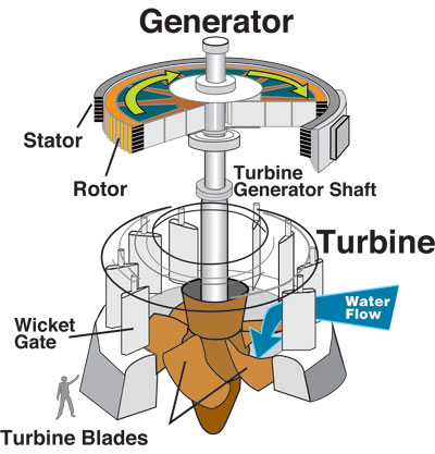water_turbine