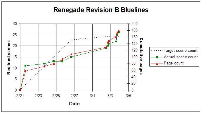 blue-line-stats