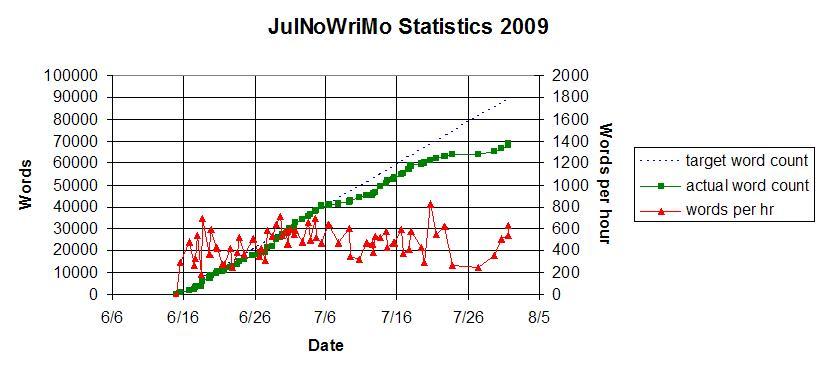 JulNo Stats